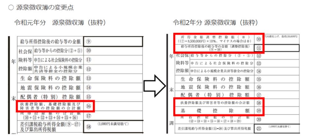 源泉徴収簿の変更点