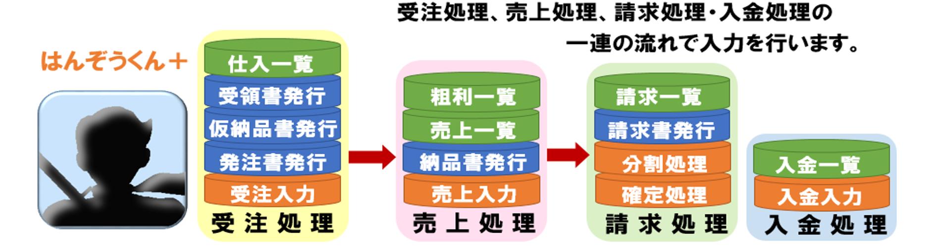 販売管理システムのイメージ